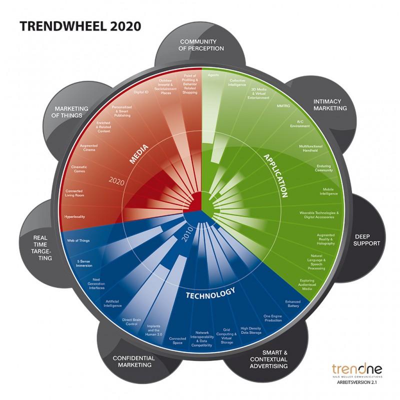 Trendwheel